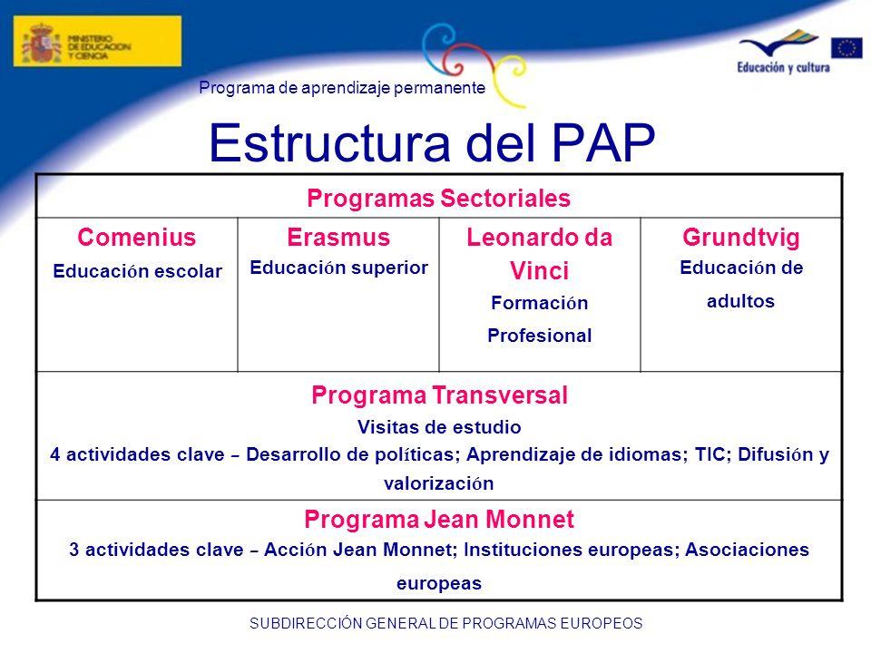 Estructura del PAP Programas Sectoriales Comenius Erasmus