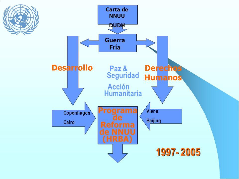 Programa de Reforma de NNUU (HRBA)
