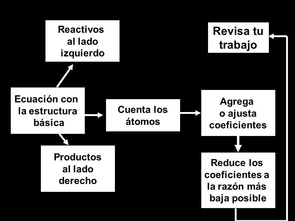 Revisa tu trabajo Reactivos al lado izquierdo Ecuación con Agrega