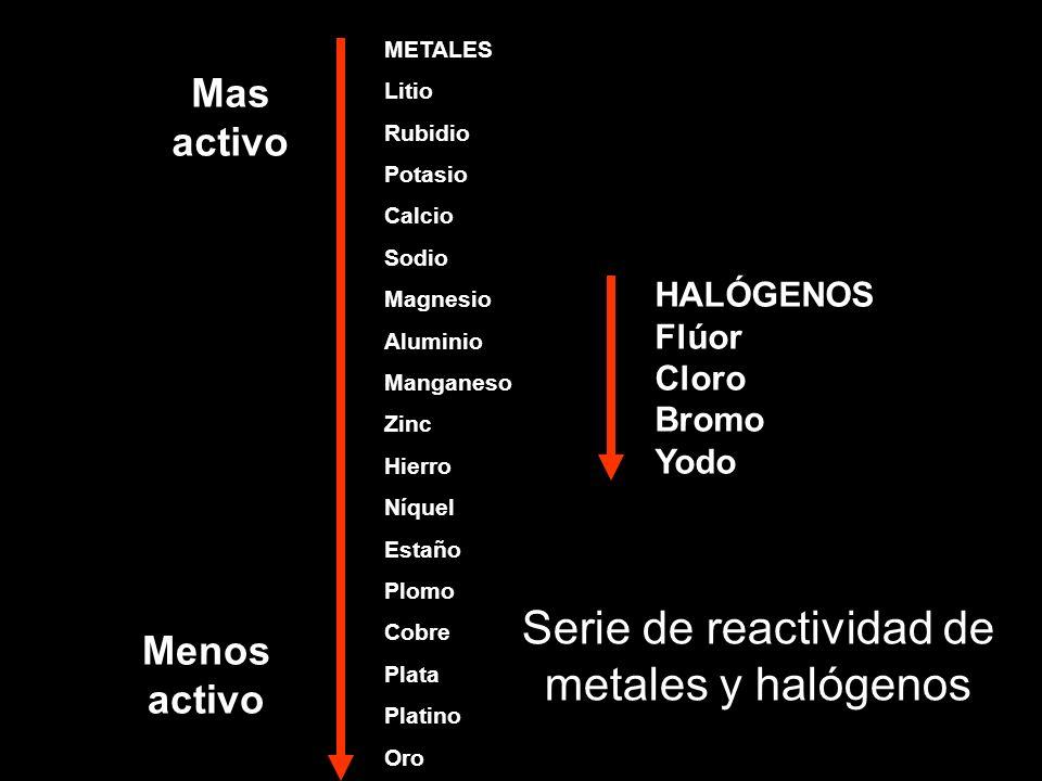 Serie de reactividad de metales y halógenos