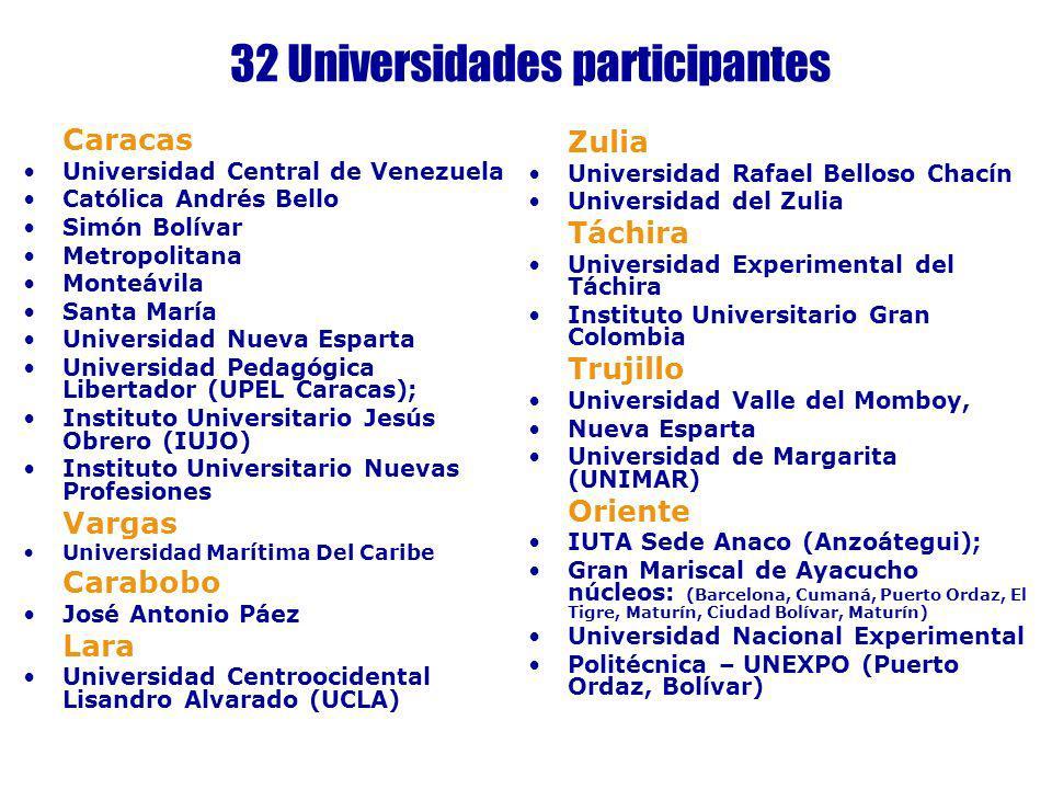 32 Universidades participantes