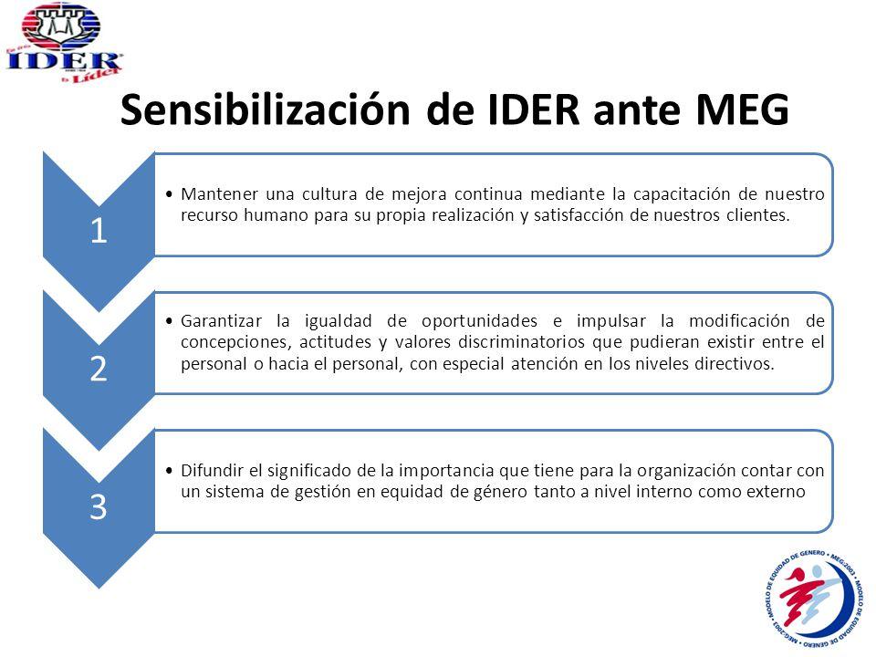 Sensibilización de IDER ante MEG