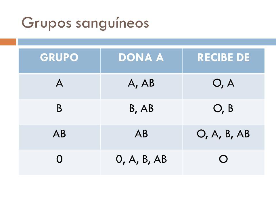 Grupos sanguíneos GRUPO DONA A RECIBE DE A A, AB O, A B B, AB O, B AB