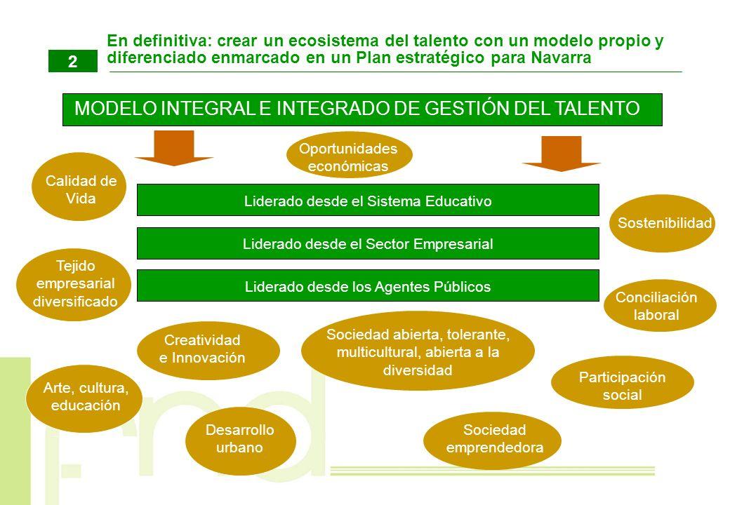 MODELO INTEGRAL E INTEGRADO DE GESTIÓN DEL TALENTO