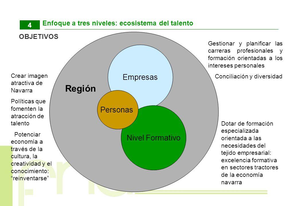 Región Empresas Personas Nivel Formativo