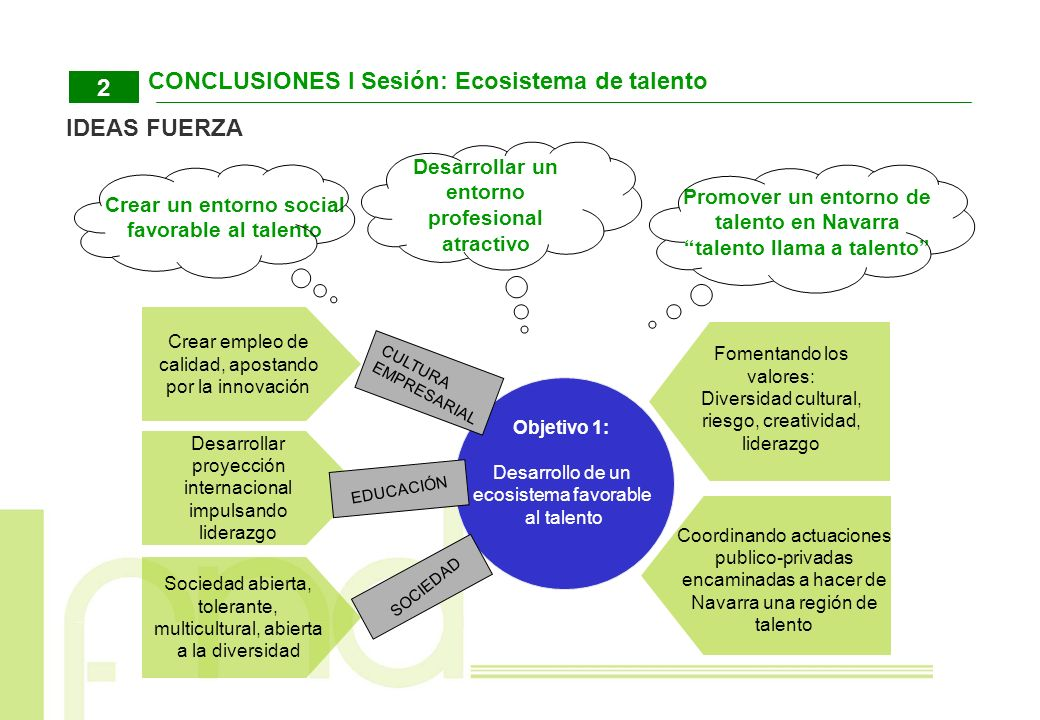 CONCLUSIONES I Sesión: Ecosistema de talento
