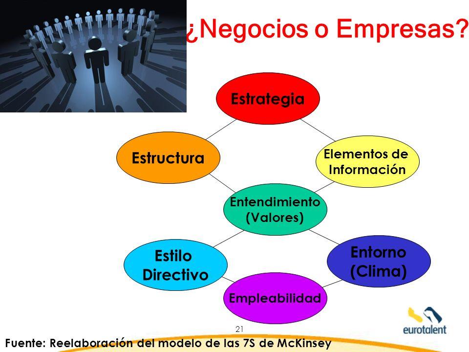 ¿Negocios o Empresas Estrategia Estructura Entorno Estilo (Clima)
