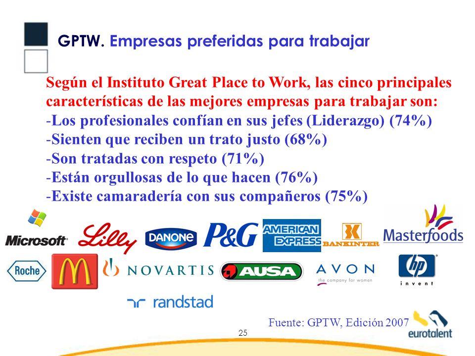 GPTW. Empresas preferidas para trabajar