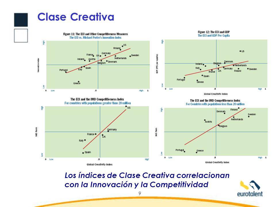 Clase Creativa Los índices de Clase Creativa correlacionan