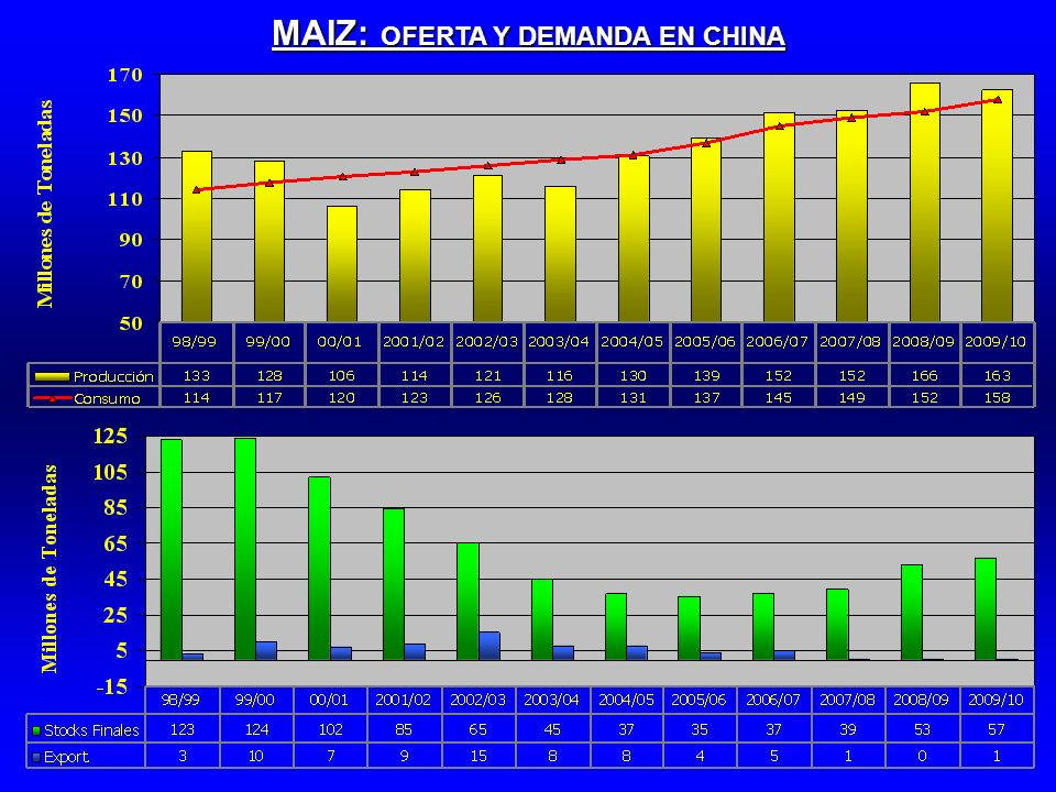 MAIZ: OFERTA Y DEMANDA EN CHINA