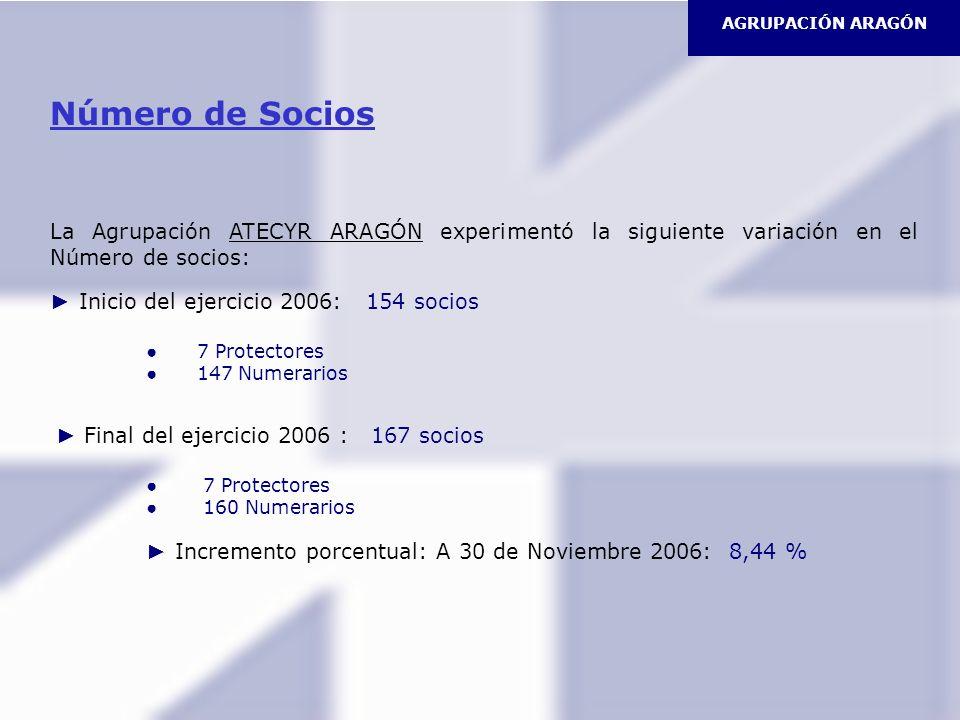 AGRUPACIÓN ARAGÓN Número de Socios. La Agrupación ATECYR ARAGÓN experimentó la siguiente variación en el Número de socios: