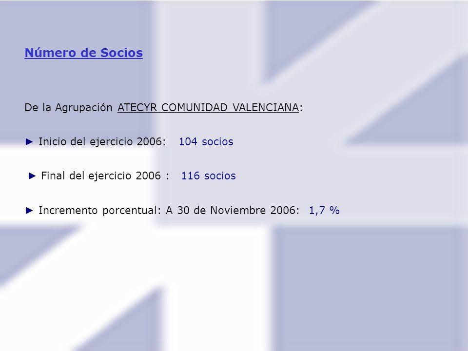 Número de Socios De la Agrupación ATECYR COMUNIDAD VALENCIANA:
