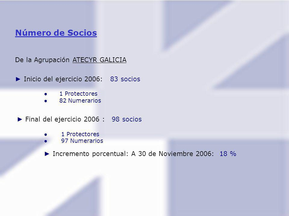 Número de Socios De la Agrupación ATECYR GALICIA