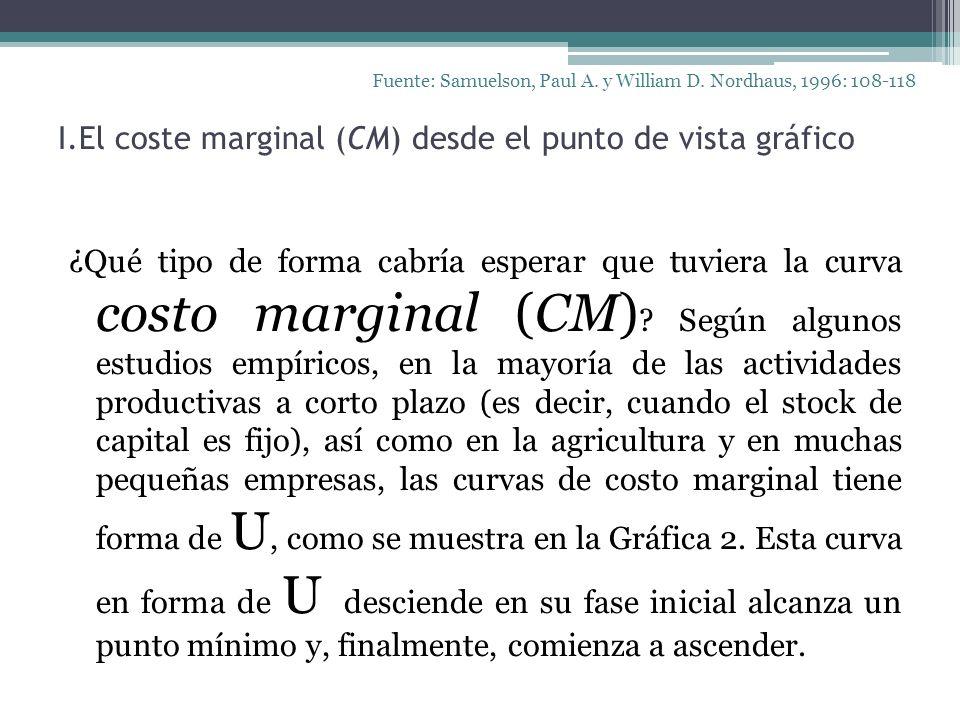 I.El coste marginal (CM) desde el punto de vista gráfico
