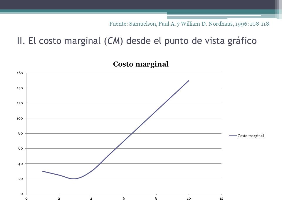 II. El costo marginal (CM) desde el punto de vista gráfico