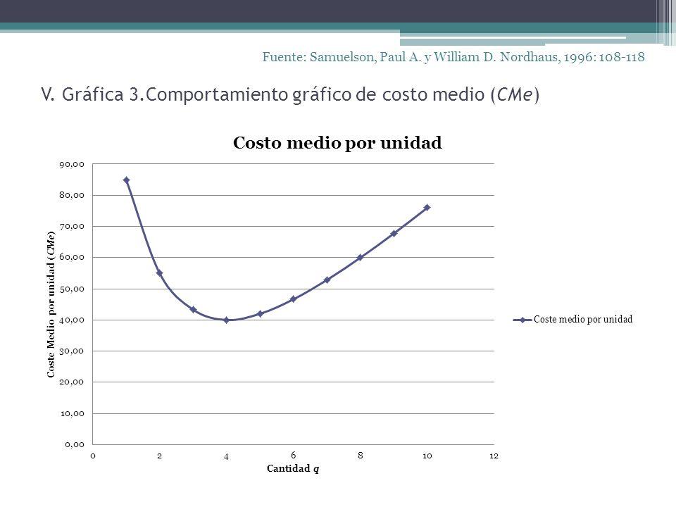 V. Gráfica 3.Comportamiento gráfico de costo medio (CMe)