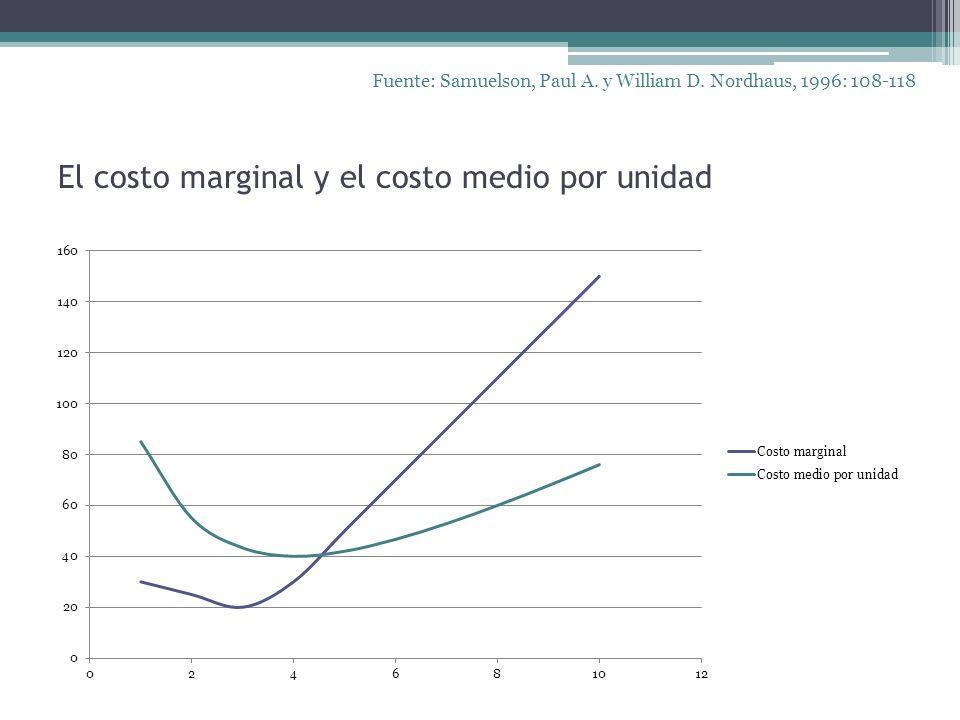 El costo marginal y el costo medio por unidad