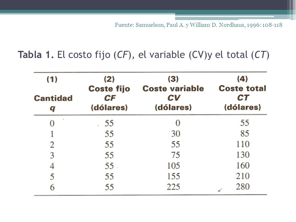 Tabla 1. El costo fijo (CF), el variable (CV)y el total (CT)