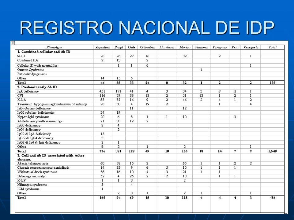 REGISTRO NACIONAL DE IDP