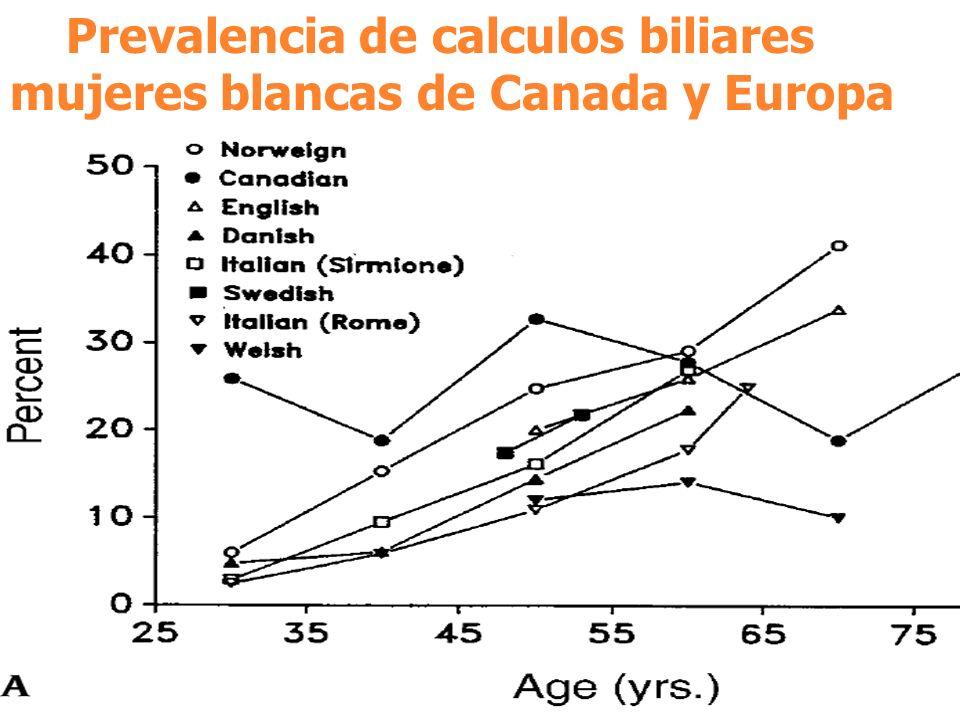 Prevalencia de calculos biliares mujeres blancas de Canada y Europa