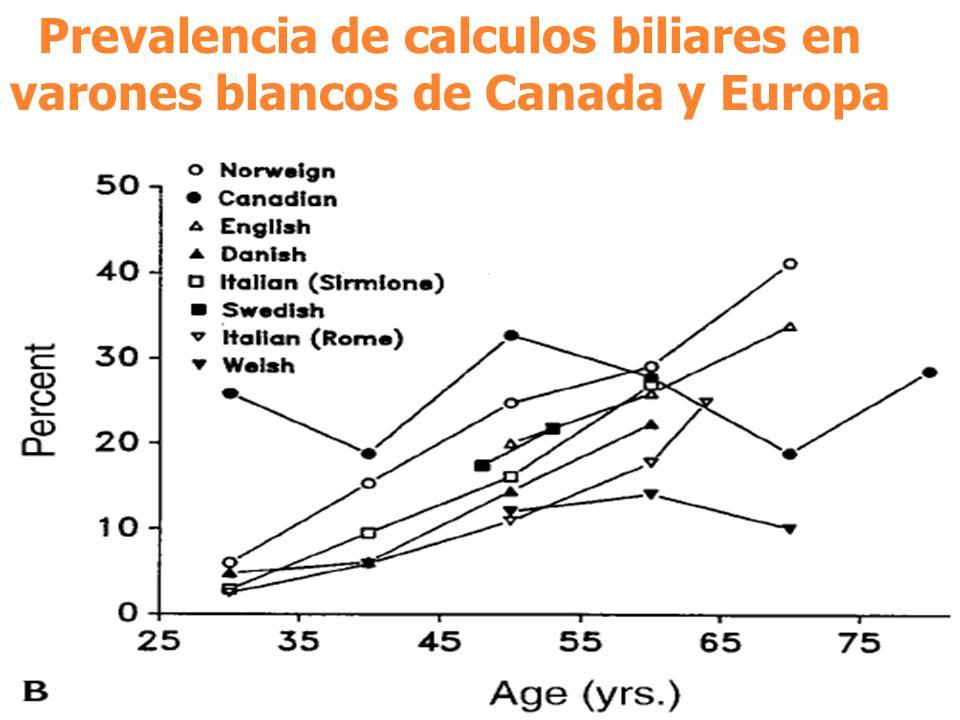Prevalencia de calculos biliares en varones blancos de Canada y Europa