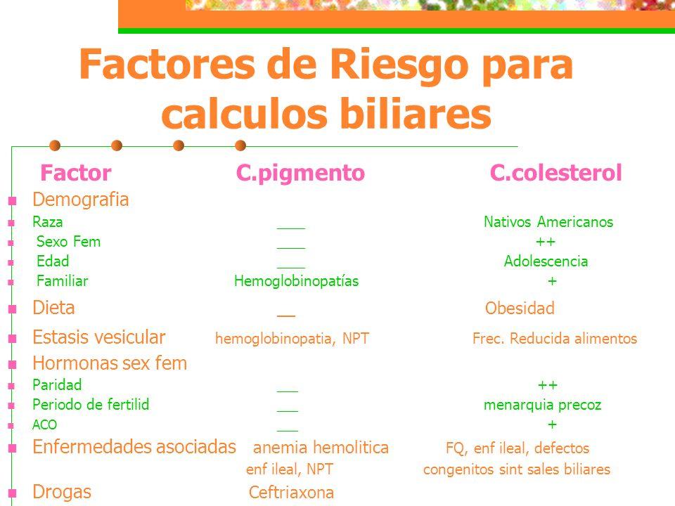 Factores de Riesgo para calculos biliares