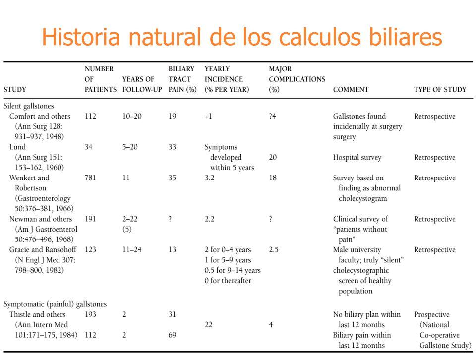 Historia natural de los calculos biliares