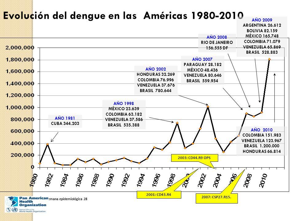 Evolución del dengue en las Américas 1980-2010