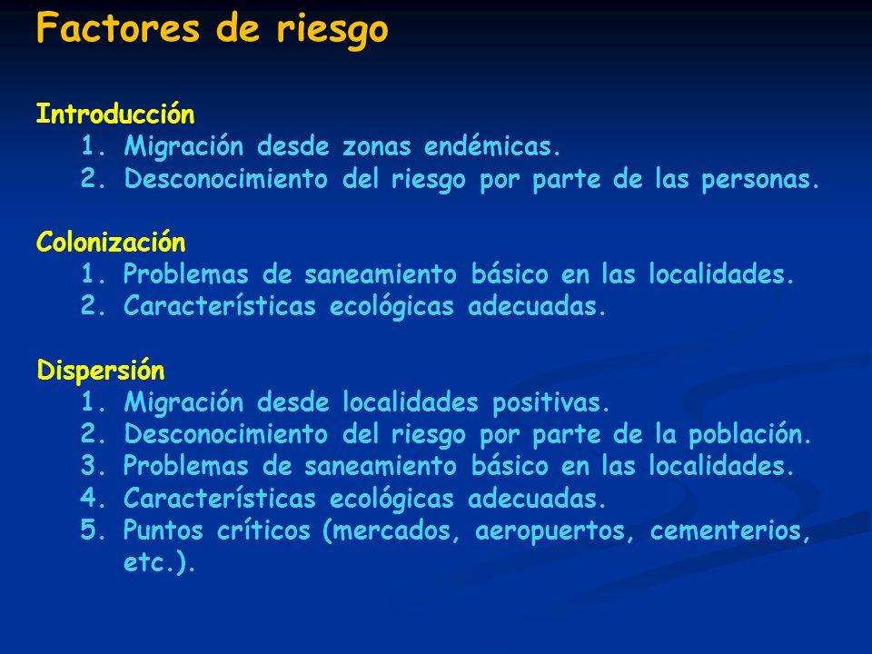 Factores de riesgo Introducción Migración desde zonas endémicas.