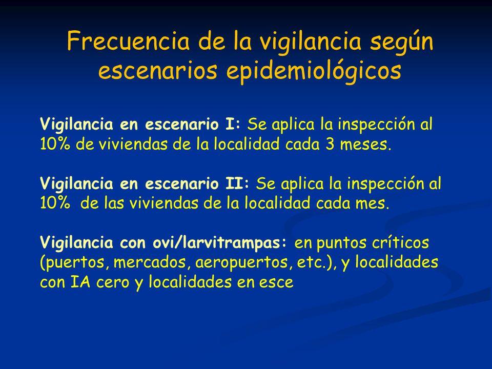 Frecuencia de la vigilancia según escenarios epidemiológicos