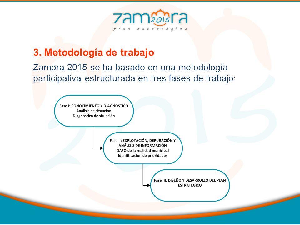3. Metodología de trabajo