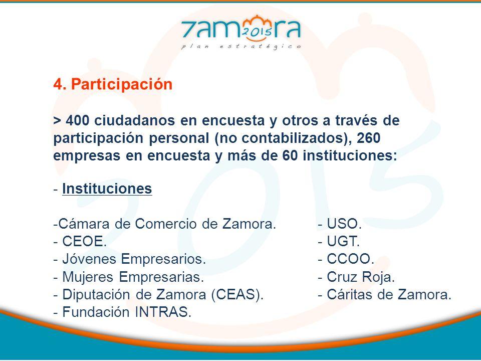 4. Participación