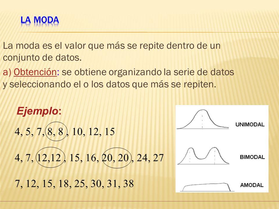 La ModaLa moda es el valor que más se repite dentro de un conjunto de datos.