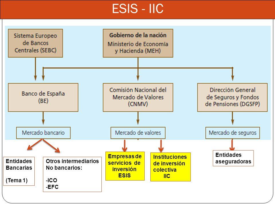 ESIS - IIC Empresas de servicios de inversión ESIS Entidades