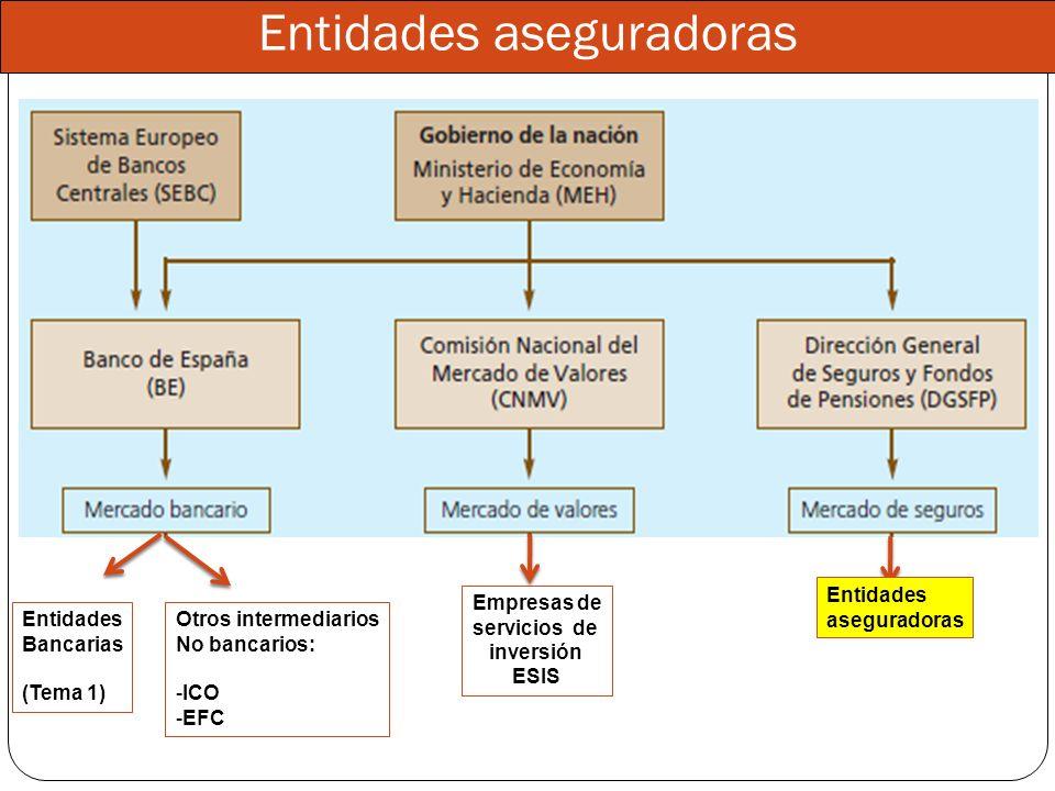 Entidades aseguradoras