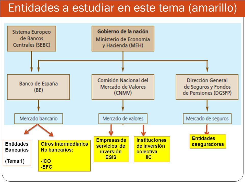 Entidades a estudiar en este tema (amarillo)