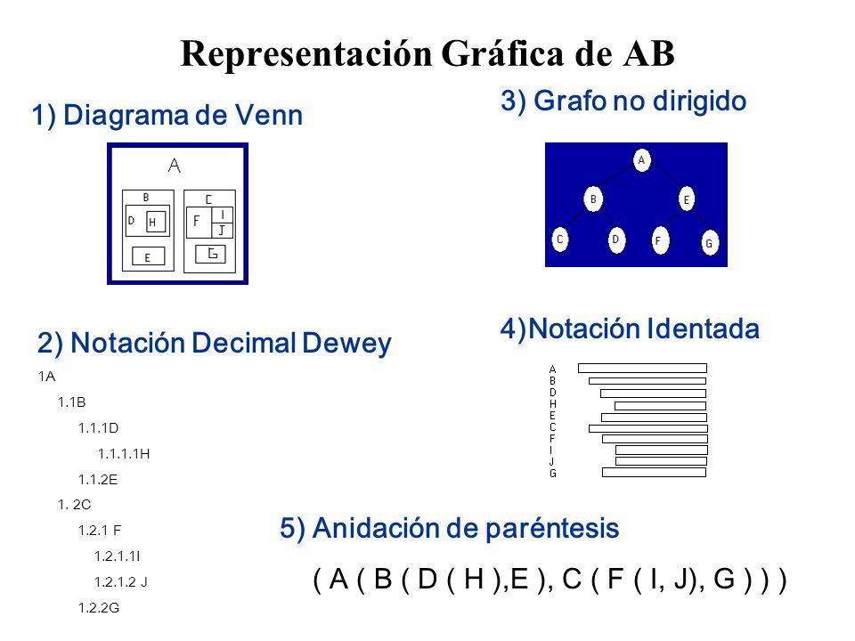 Representación Gráfica de AB