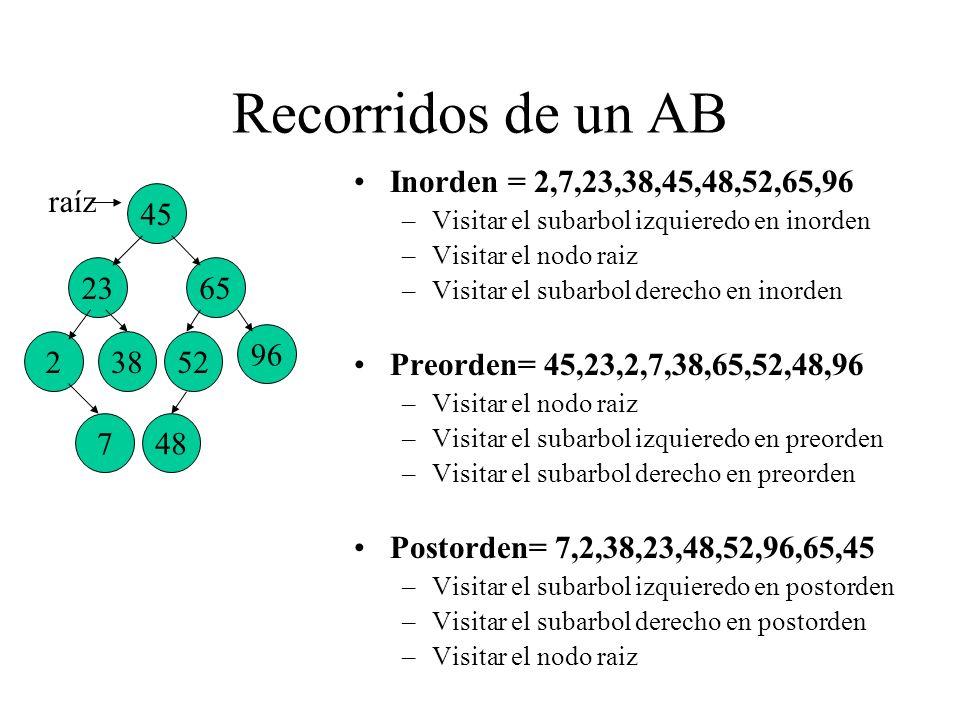 Recorridos de un AB Inorden = 2,7,23,38,45,48,52,65,96