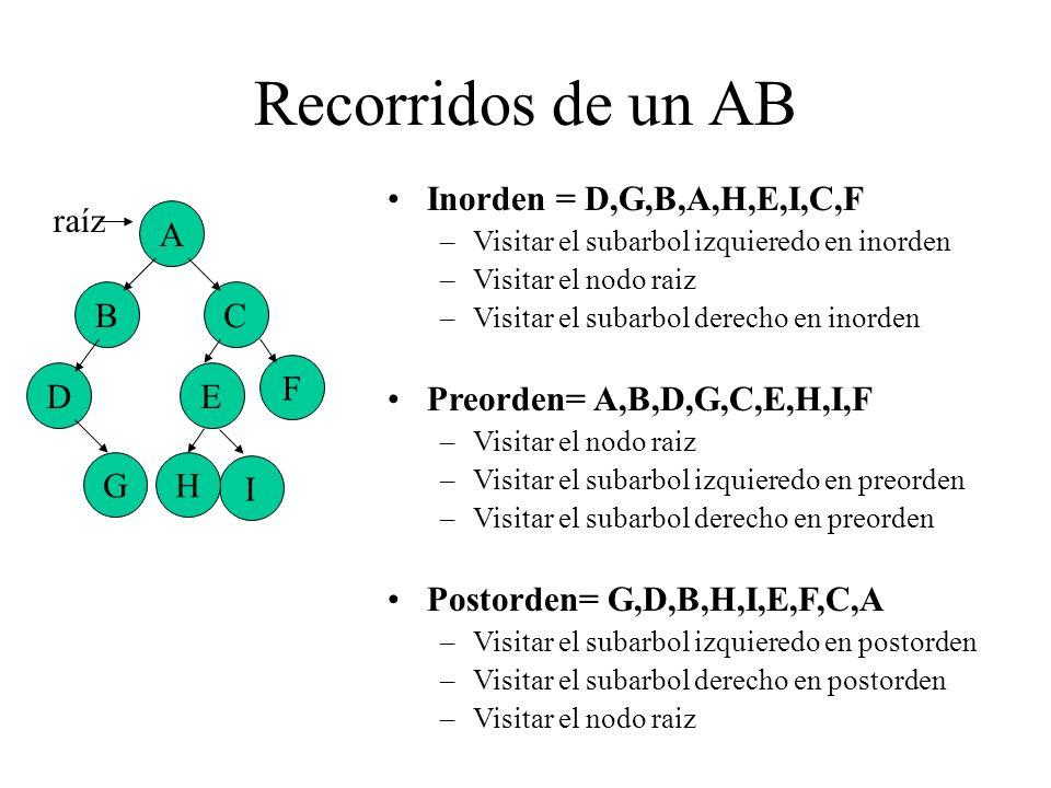Recorridos de un AB Inorden = D,G,B,A,H,E,I,C,F
