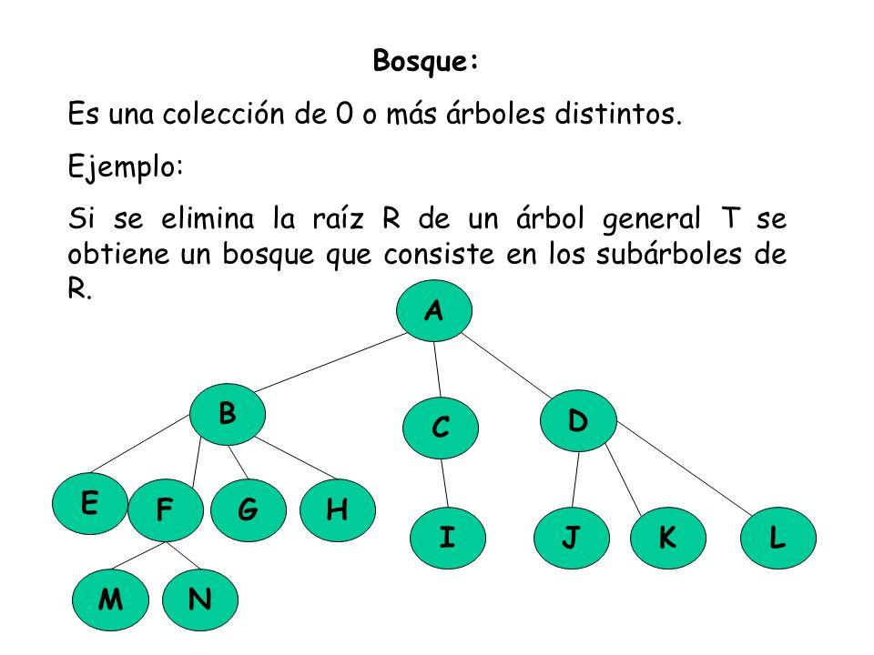 Bosque:Es una colección de 0 o más árboles distintos. Ejemplo: