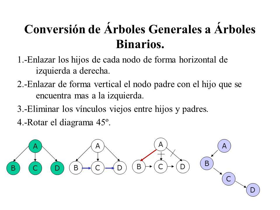 Conversión de Árboles Generales a Árboles Binarios.