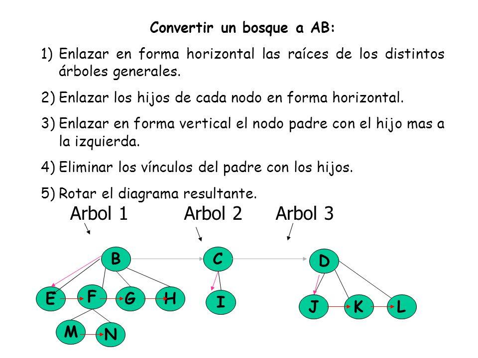 Convertir un bosque a AB: