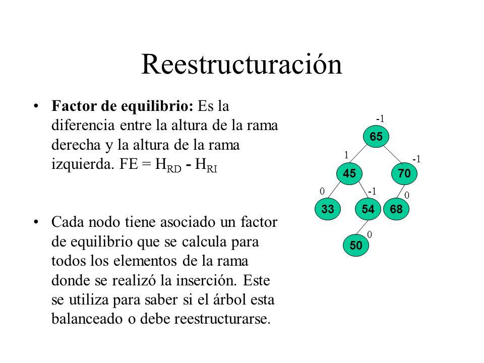 Reestructuración Factor de equilibrio: Es la diferencia entre la altura de la rama derecha y la altura de la rama izquierda. FE = HRD - HRI.