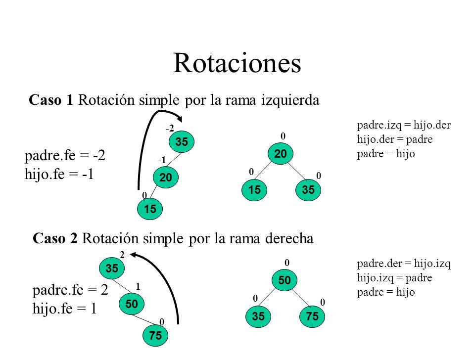 Rotaciones Caso 1 Rotación simple por la rama izquierda padre.fe = -2