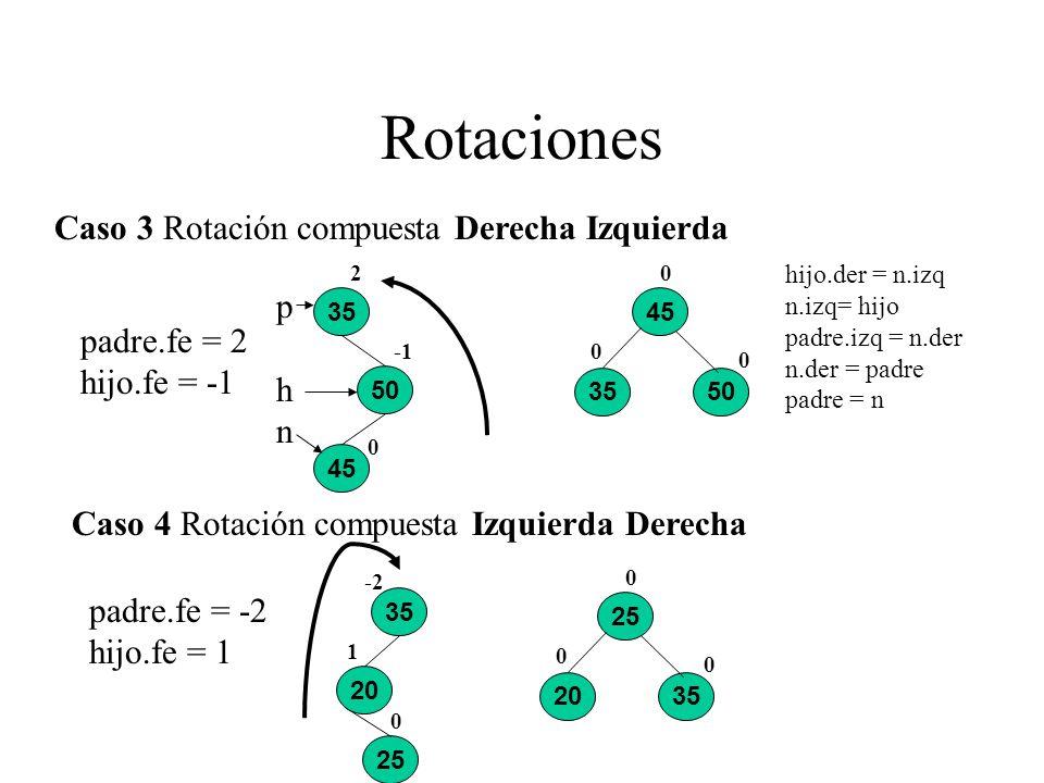 Rotaciones Caso 3 Rotación compuesta Derecha Izquierda p padre.fe = 2