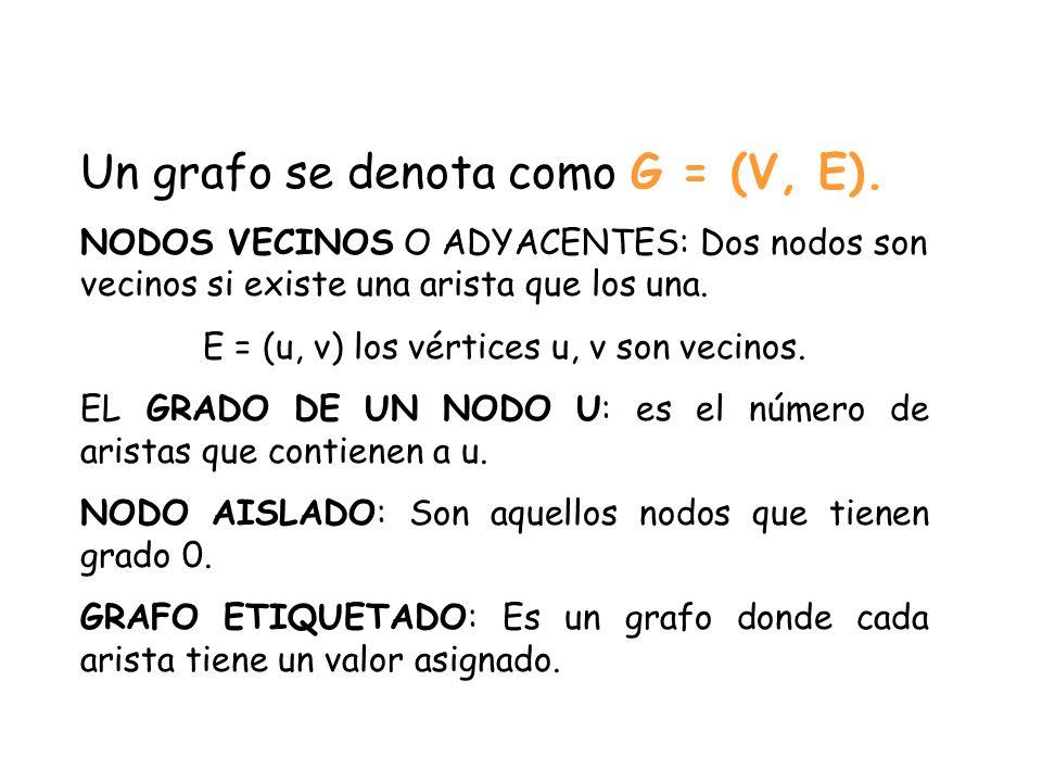 E = (u, v) los vértices u, v son vecinos.