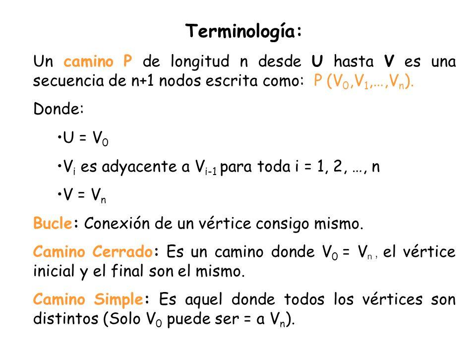 Terminología: Un camino P de longitud n desde U hasta V es una secuencia de n+1 nodos escrita como: P (V0,V1,…,Vn).