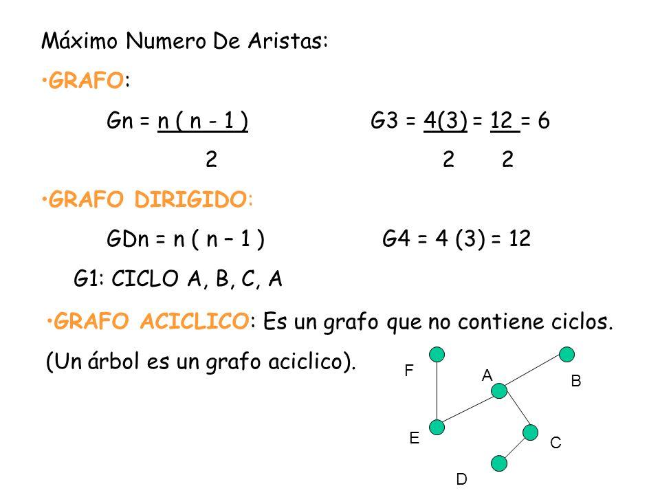 Máximo Numero De Aristas: GRAFO: Gn = n ( n - 1 ) G3 = 4(3) = 12 = 6