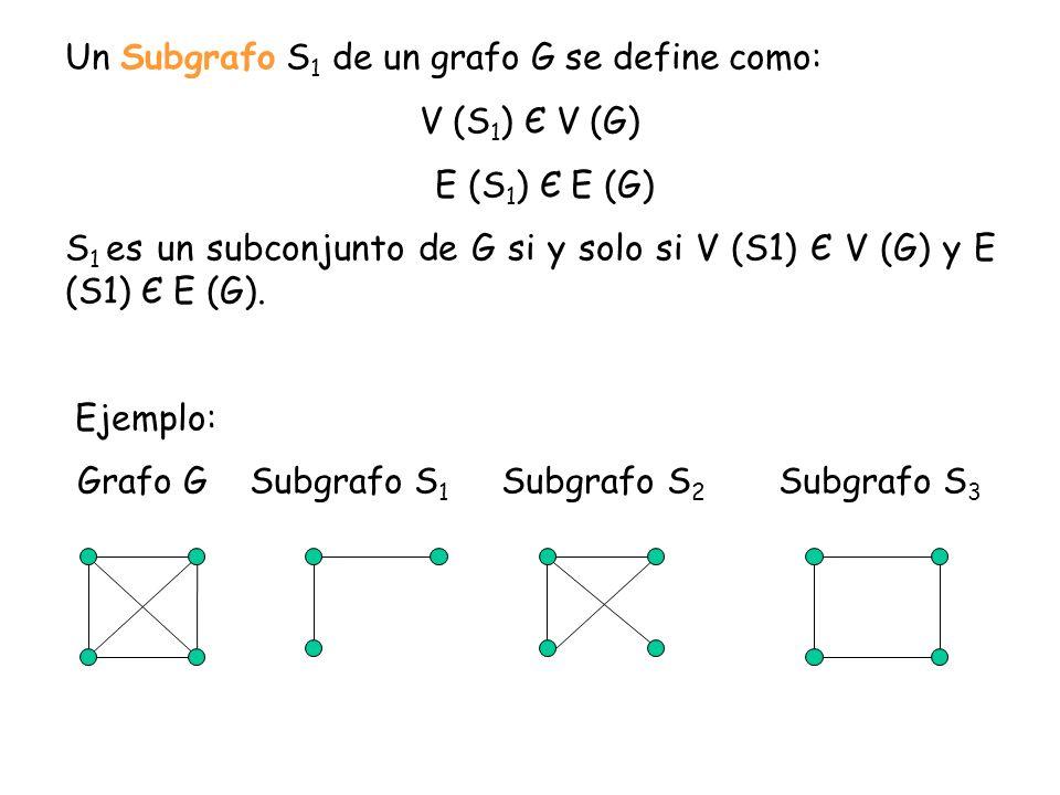 Grafo G Subgrafo S1 Subgrafo S2 Subgrafo S3