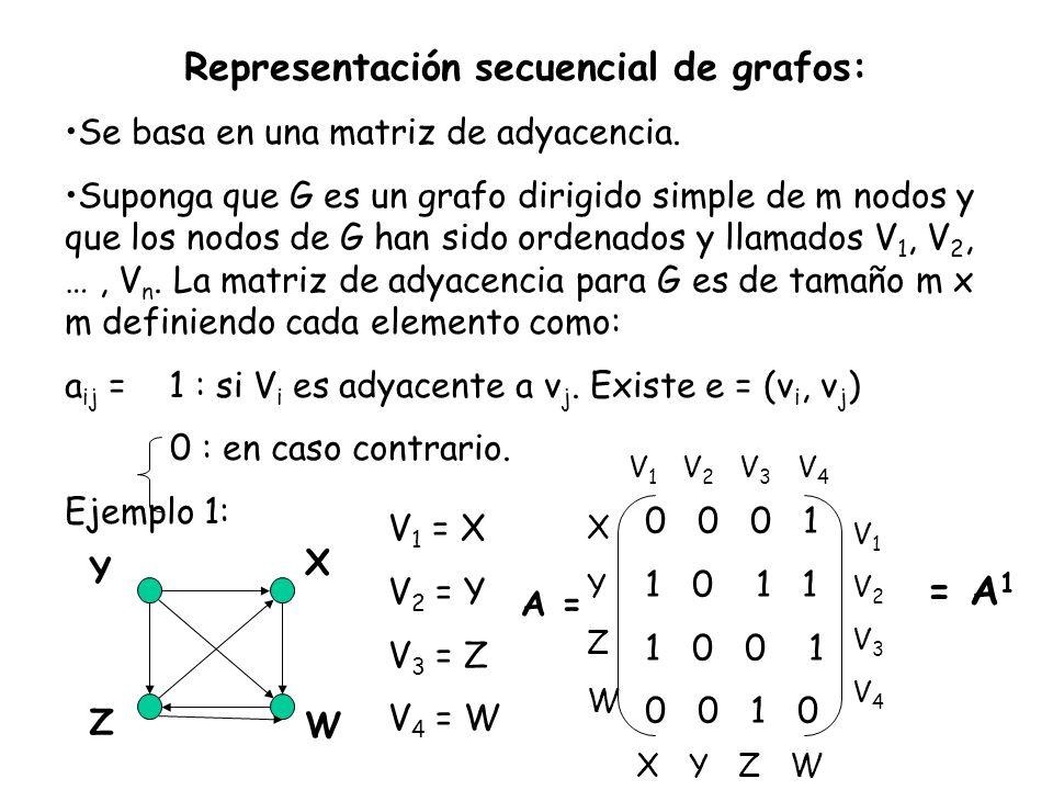 Representación secuencial de grafos: